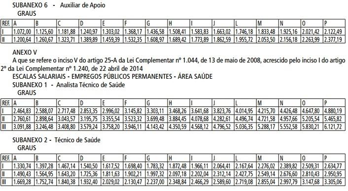 Lei Complementar nº 1 240, de 22 de abril de 2014