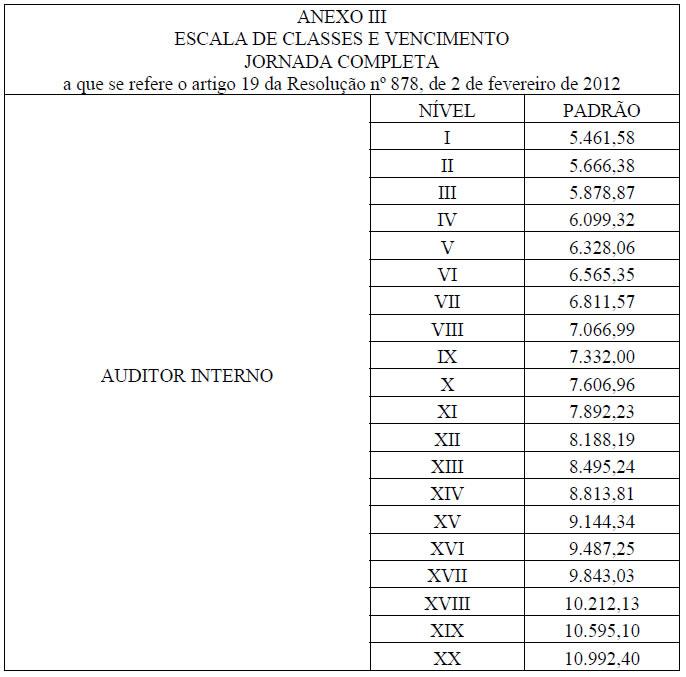 Concurso ALESP escala de classes e vencimentos
